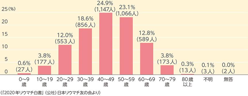 ( 図2 ) リウマチと診断された年齢